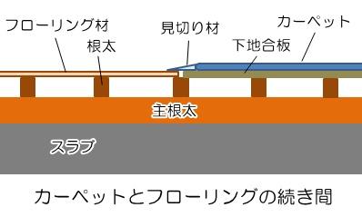 カーペットフローリング構成